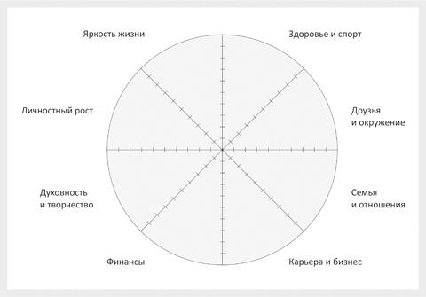 упражнение колесо жизни