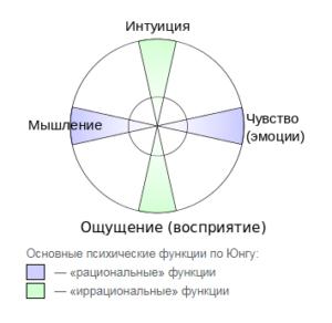 4 функции Юнга